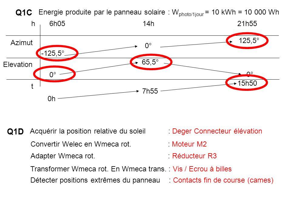 Q1D Acquérir la position relative du soleil : Deger Connecteur élévation Convertir Welec en Wmeca rot. : Moteur M2 Adapter Wmeca rot. : Réducteur R3 T
