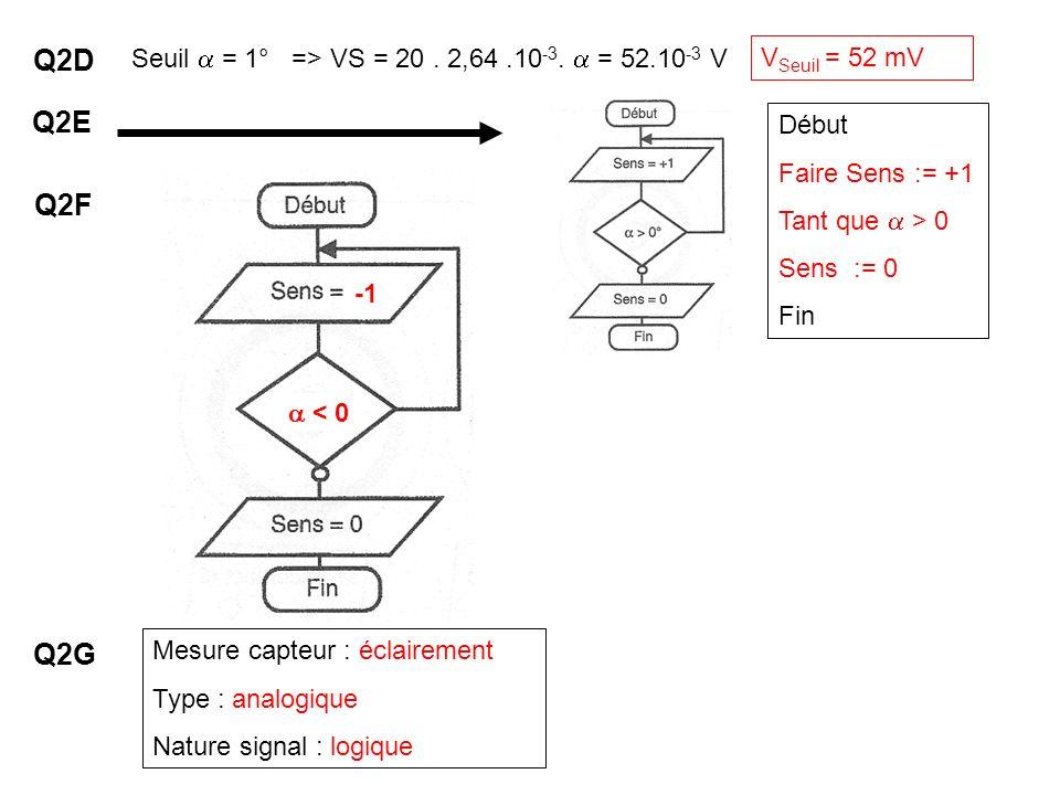 Seuil = 1° => VS = 20. 2,64.10 -3. = 52.10 -3 V Q2D V Seuil = 52 mV Mesure capteur : éclairement Type : analogique Nature signal : logique Q2E Q2F Q2G