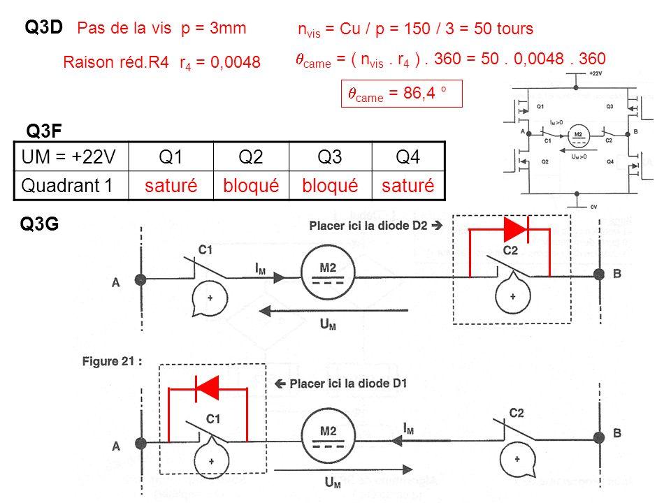 Q3D Pas de la vis p = 3mm Raison réd.R4 r 4 = 0,0048 came = ( n vis. r 4 ). 360 = 50. 0,0048. 360 n vis = Cu / p = 150 / 3 = 50 tours came = 86,4 ° Q3
