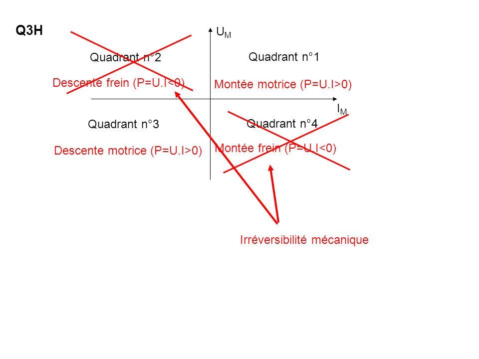 Q3H Montée motrice (P=U.I>0) Descente motrice (P=U.I>0) Descente frein (P=U.I<0) Montée frein (P=U.I<0) IMIM UMUM Quadrant n°2 Quadrant n°1 Quadrant n