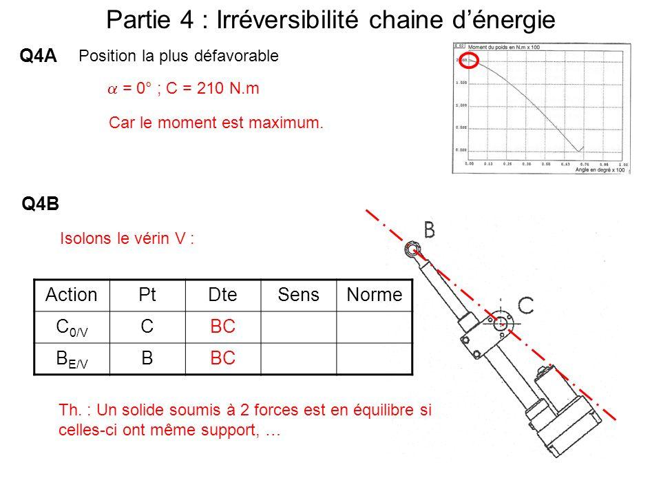 Partie 4 : Irréversibilité chaine dénergie Q4A Position la plus défavorable = 0° ; C = 210 N.m Car le moment est maximum. Q4B ActionPtDteSensNorme C 0