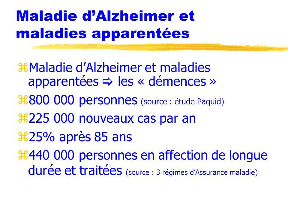 Maladie dAlzheimer et maladies apparentées zMaladie dAlzheimer et maladies apparentées les « démences » z800 000 personnes (source : étude Paquid) z22