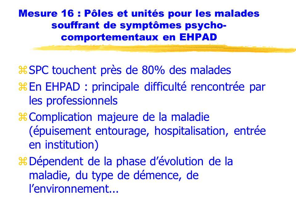 Mesure 16 : Pôles et unités pour les malades souffrant de symptômes psycho- comportementaux en EHPAD zSPC touchent près de 80% des malades zEn EHPAD :