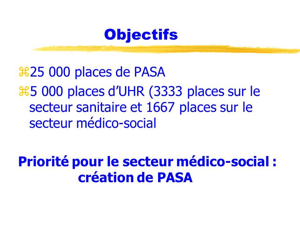 Objectifs z25 000 places de PASA z5 000 places dUHR (3333 places sur le secteur sanitaire et 1667 places sur le secteur médico-social Priorité pour le