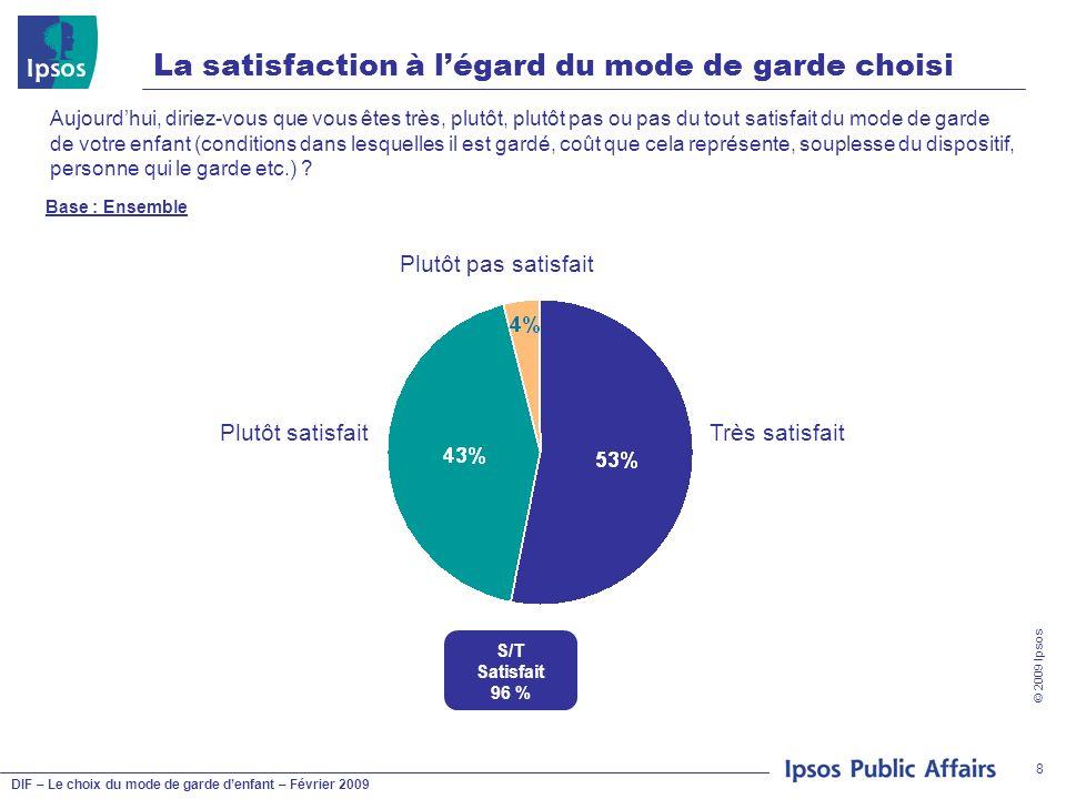 DIF – Le choix du mode de garde denfant – Février 2009 © 2009 Ipsos 19 Notoriété des mesures daide favorisant la garde à domicile Connaissez-vous les mesures suivantes .