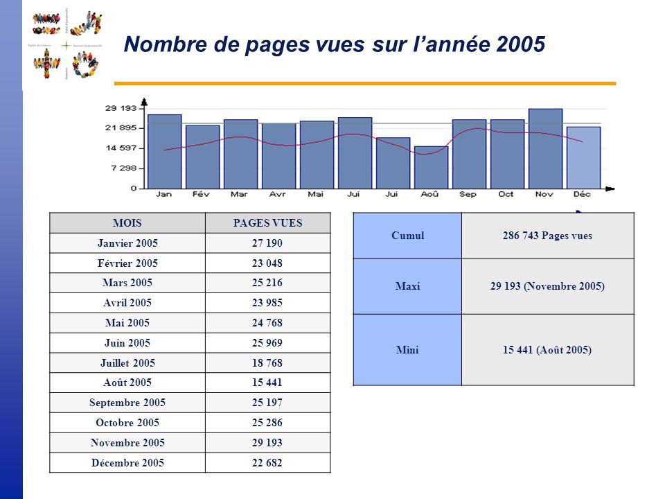 FSE Statistiques 2005 Antoine Siossac Le 24 janvier 2006
