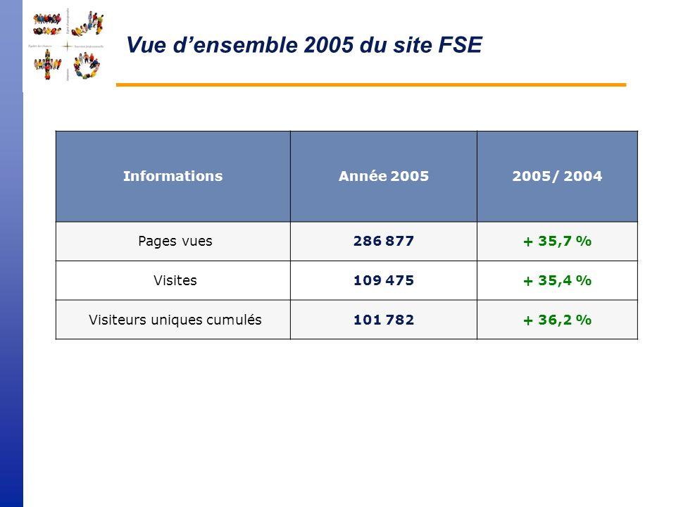 Vue de lensemble du site TRAVAIL en 2005 Informationsannée 20052005 / 2004 Pages vues10 664 650+ 37,9 % Visites3 859 173+ 41,1 % Visiteurs uniques cum