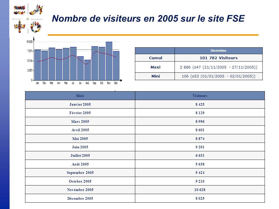 Vue densemble 2005 du site FSE InformationsAnnée 20052005/ 2004 Pages vues286 877+ 35,7 % Visites109 475+ 35,4 % Visiteurs uniques cumulés101 782+ 36,