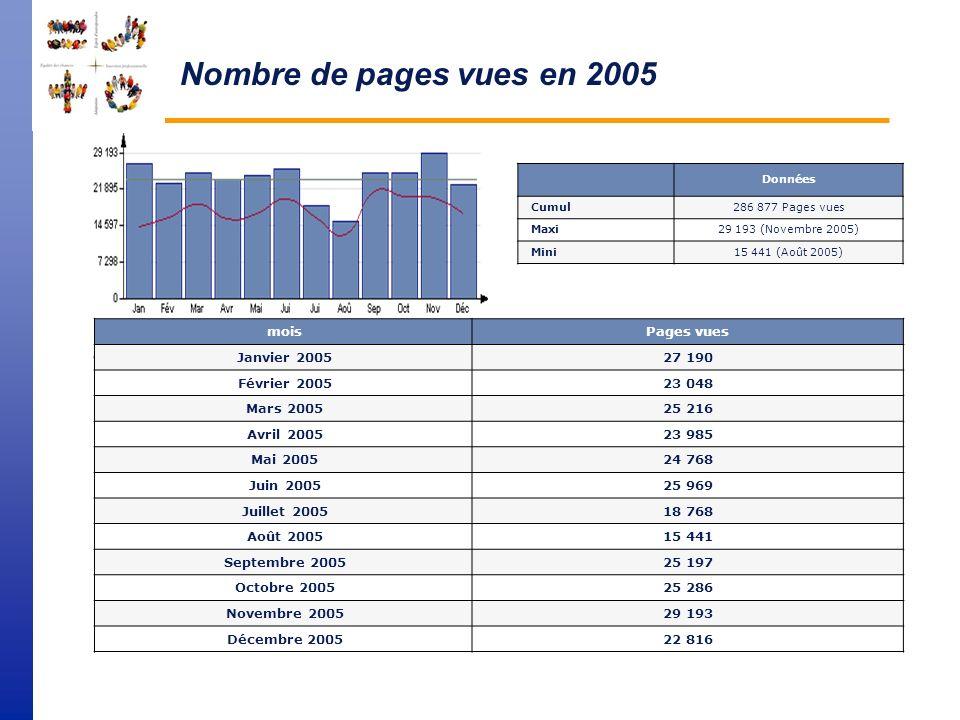 Nombre de visiteurs en 2005 sur le site FSE Données Cumul101 782 Visiteurs Maxi2 886 (s47 (21/11/2005 - 27/11/2005)) Mini106 (s53 (01/01/2005 - 02/01/