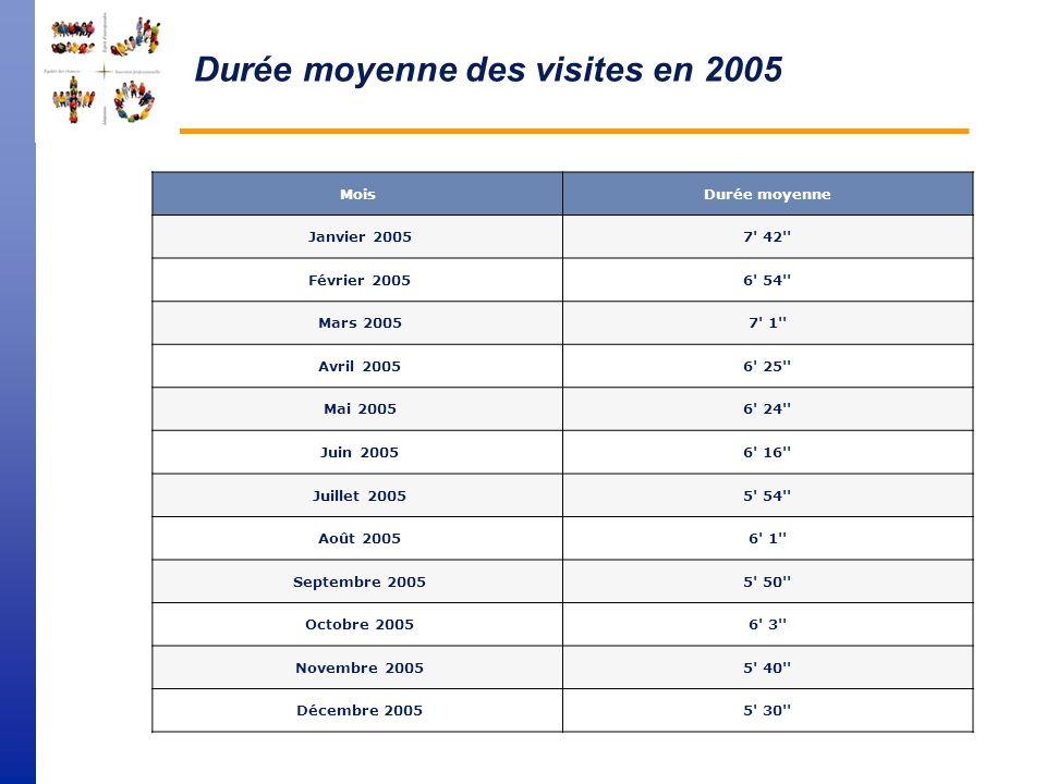 Nombre de pages vues par visite en moyenne en 2005 sur le site FSE MoisPages vues par visite Janvier 20053,0 Février 20052,6 Mars 20052,6 Avril 20052,