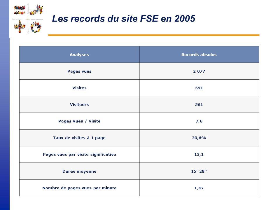Durée moyenne des visites en 2005 MoisDurée moyenne Janvier 20057' 42'' Février 20056' 54'' Mars 20057' 1'' Avril 20056' 25'' Mai 20056' 24'' Juin 200