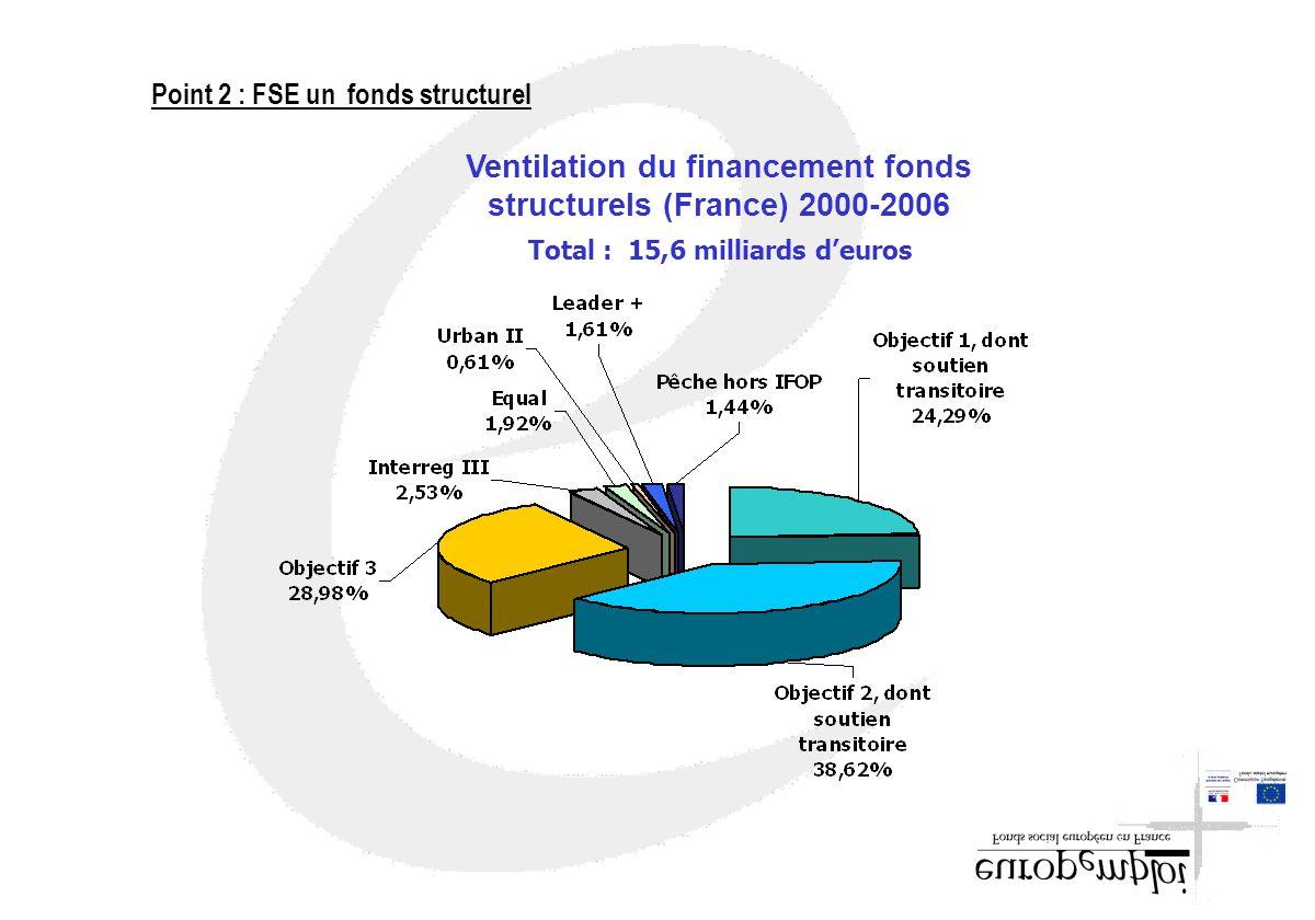 Ventilation du financement fonds structurels (France) 2000-2006 Total : 15,6 milliards deuros Point 2 : FSE un fonds structurel