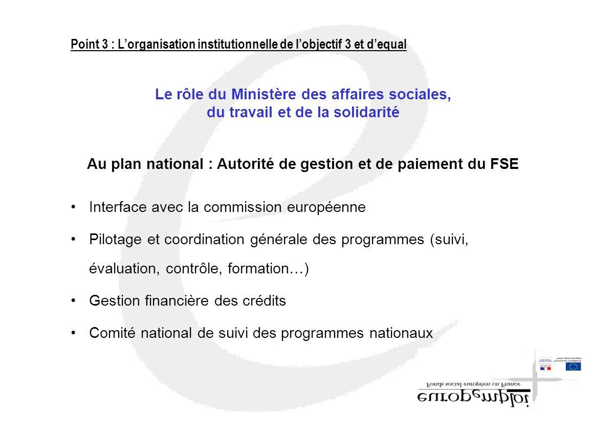 Interface avec la commission européenne Pilotage et coordination générale des programmes (suivi, évaluation, contrôle, formation…) Gestion financière