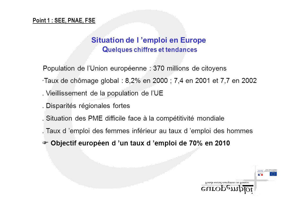 Situation de l emploi en Europe Q uelques chiffres et tendances Population de lUnion européenne : 370 millions de citoyens ·Taux de chômage global : 8