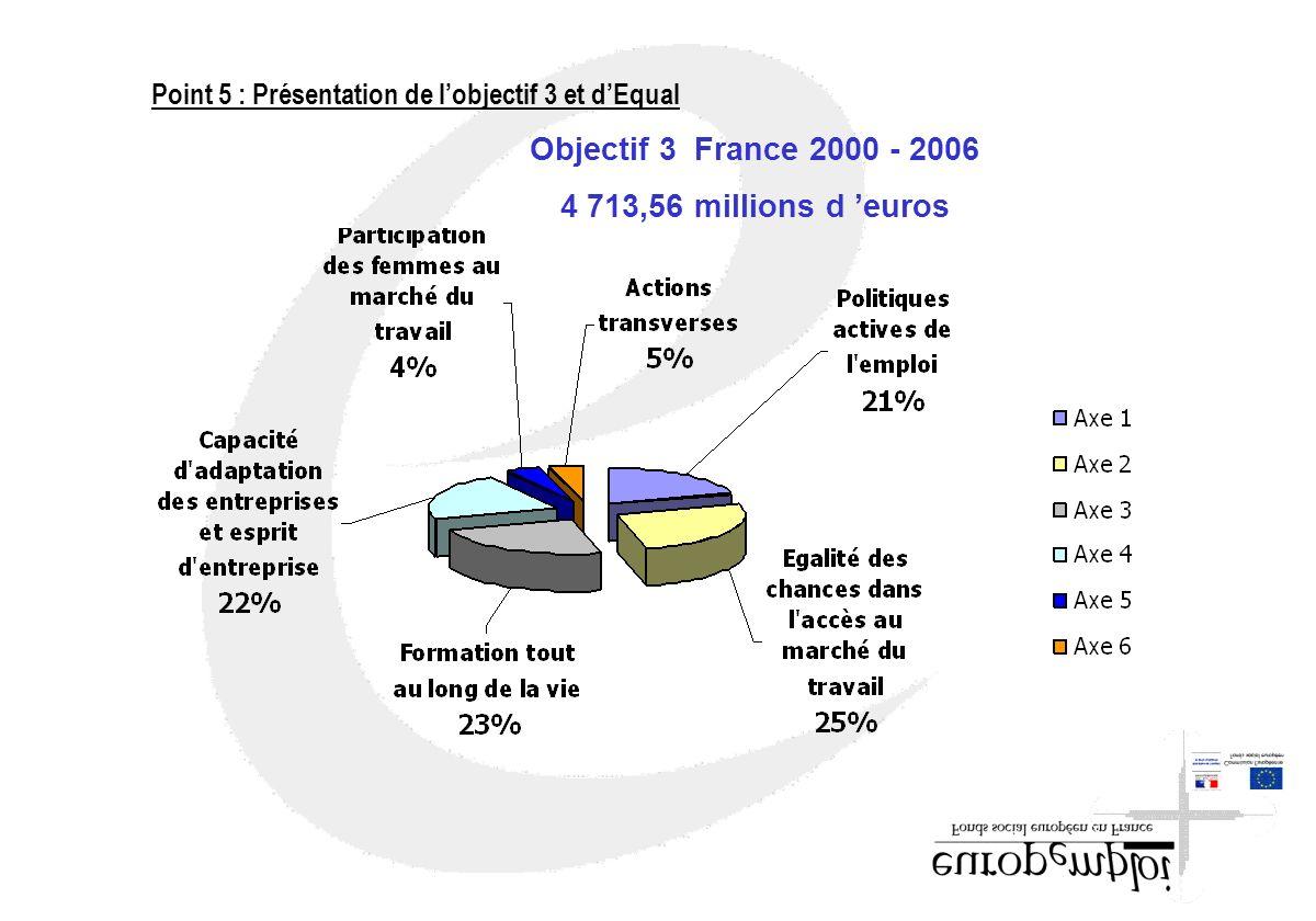Objectif 3 France 2000 - 2006 4 713,56 millions d euros Point 5 : Présentation de lobjectif 3 et dEqual