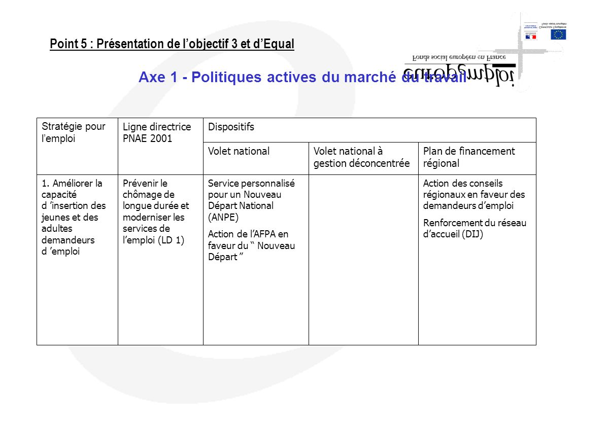 Axe 1 - Politiques actives du marché du travail Stratégie pour lemploi 1. Améliorer la capacité d insertion des jeunes et des adultes demandeurs d emp