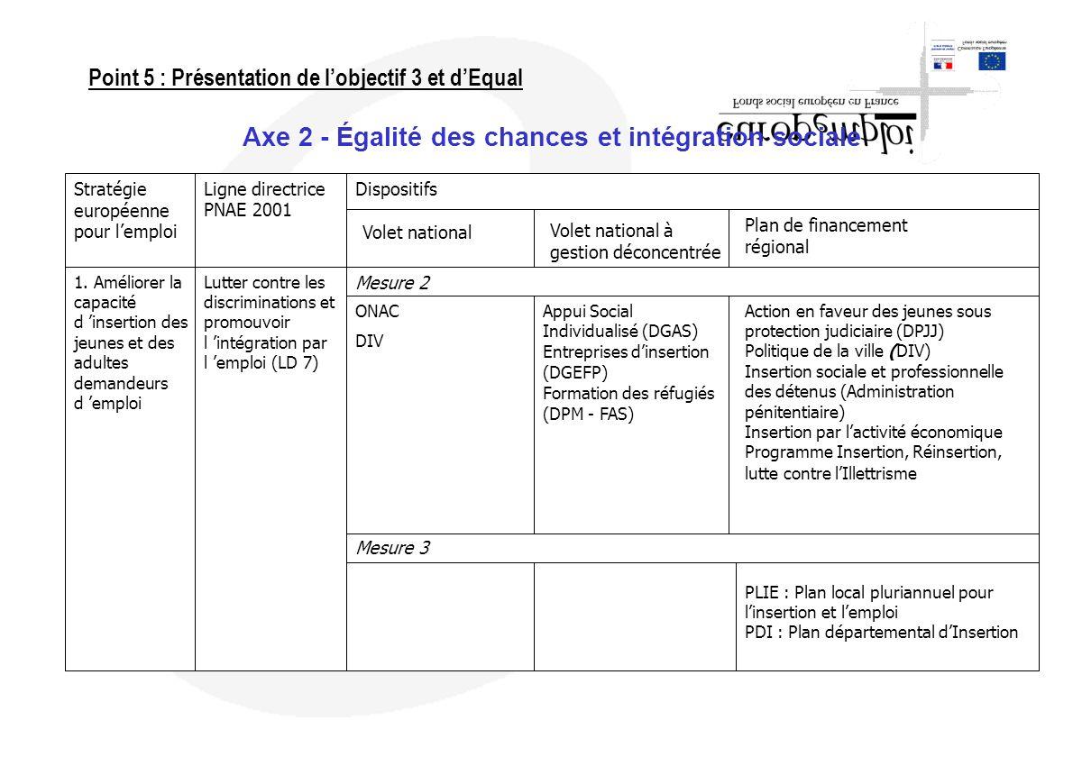 Axe 2 - Égalité des chances et intégration sociale Stratégie européenne pour lemploi 1. Améliorer la capacité d insertion des jeunes et des adultes de
