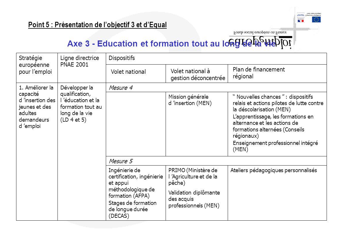 Axe 3 - Education et formation tout au long de la vie Stratégie européenne pour lemploi 1. Améliorer la capacité d insertion des jeunes et des adultes