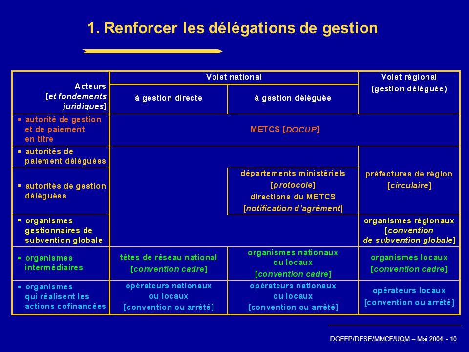 Communauté européenne Fonds social européen Ministère de lemploi du travail et de la cohésion sociale DGEFP/DFSE/MMCF/UQM – Mai 2004 - 10 1. Renforcer