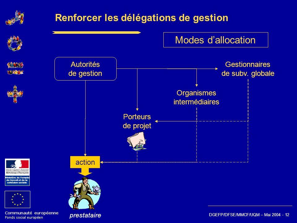 Communauté européenne Fonds social européen Ministère de lemploi du travail et de la cohésion sociale DGEFP/DFSE/MMCF/UQM – Mai 2004 - 12 Renforcer le
