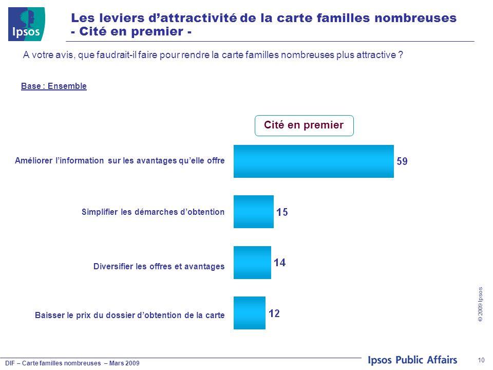 DIF – Carte familles nombreuses – Mars 2009 © 2009 Ipsos 10 Les leviers dattractivité de la carte familles nombreuses - Cité en premier - A votre avis, que faudrait-il faire pour rendre la carte familles nombreuses plus attractive .