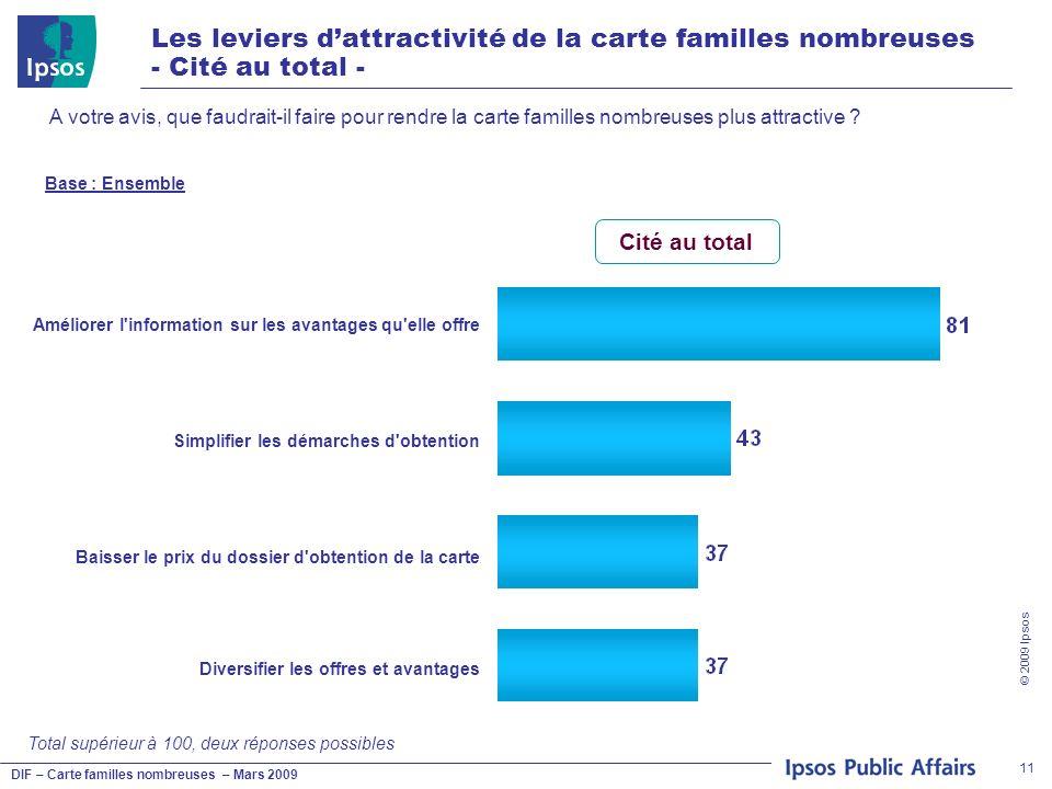 DIF – Carte familles nombreuses – Mars 2009 © 2009 Ipsos 11 Les leviers dattractivité de la carte familles nombreuses - Cité au total - A votre avis, que faudrait-il faire pour rendre la carte familles nombreuses plus attractive .