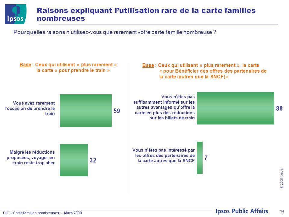 DIF – Carte familles nombreuses – Mars 2009 © 2009 Ipsos 14 Raisons expliquant lutilisation rare de la carte familles nombreuses Pour quelles raisons nutilisez-vous que rarement votre carte famille nombreuse .