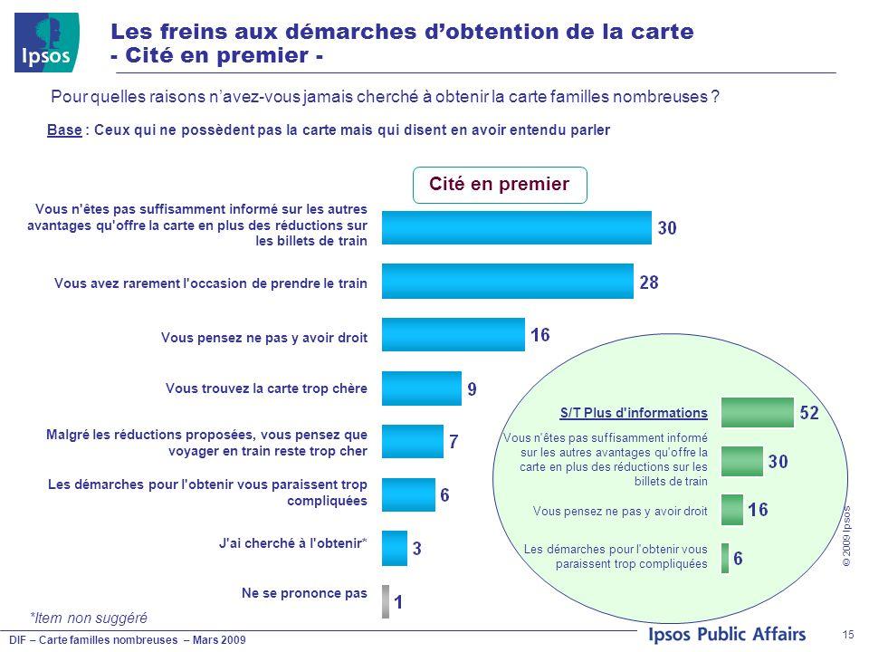 DIF – Carte familles nombreuses – Mars 2009 © 2009 Ipsos 15 Les freins aux démarches dobtention de la carte - Cité en premier - Pour quelles raisons n