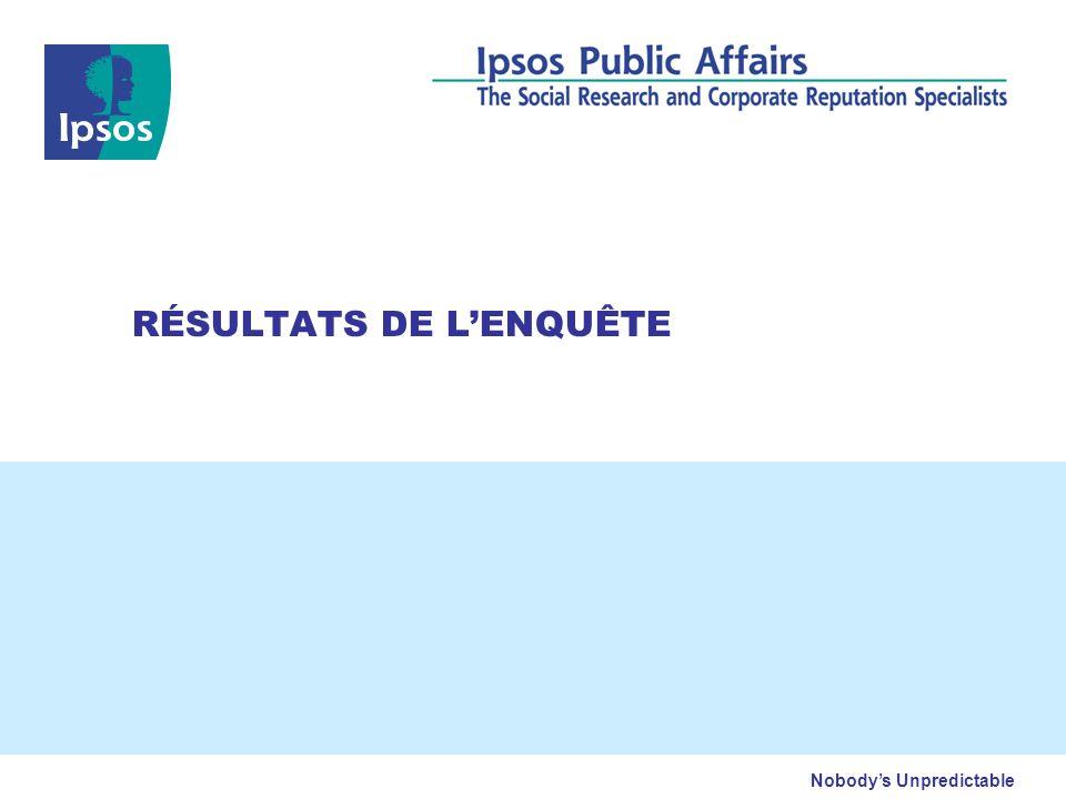 Nobodys Unpredictable Clients logo RÉSULTATS DE LENQUÊTE