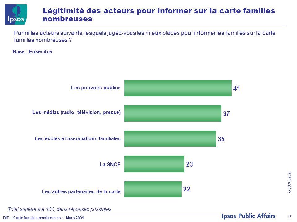 DIF – Carte familles nombreuses – Mars 2009 © 2009 Ipsos 9 Légitimité des acteurs pour informer sur la carte familles nombreuses Parmi les acteurs sui