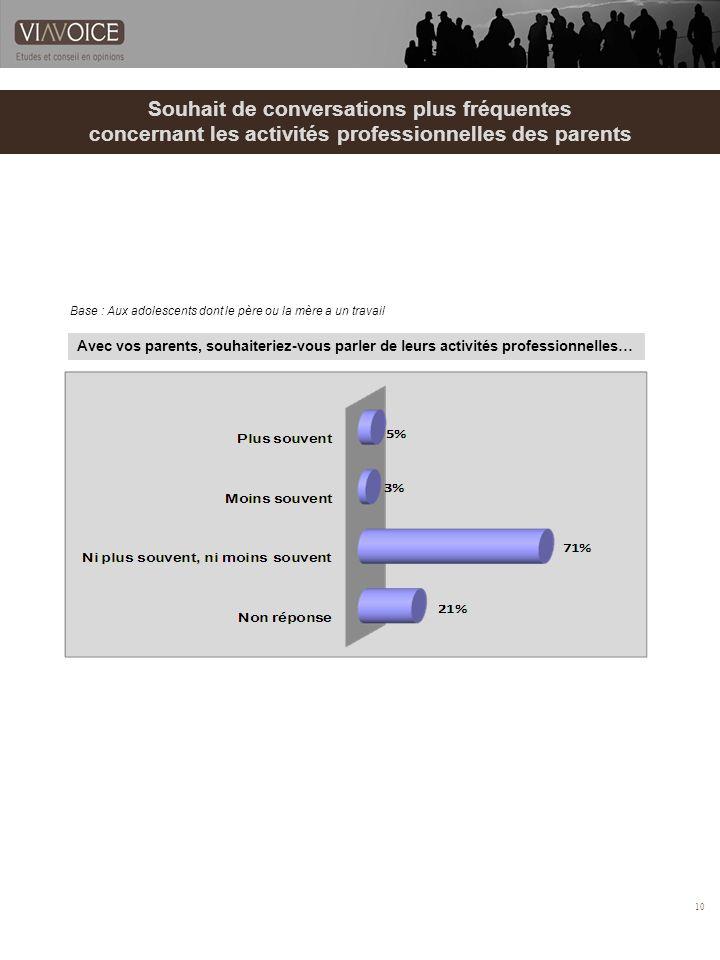 10 Souhait de conversations plus fréquentes concernant les activités professionnelles des parents Base : Aux adolescents dont le père ou la mère a un travail Avec vos parents, souhaiteriez-vous parler de leurs activités professionnelles…