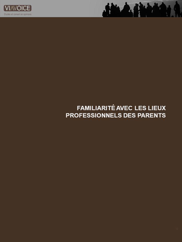 12 FAMILIARITÉ AVEC LES LIEUX PROFESSIONNELS DES PARENTS 12