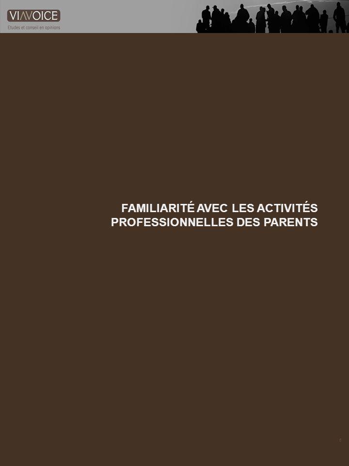 7 Base : Aux adolescents dont le père a un travail Base : Aux adolescents dont la mère a un travail Capacité à nommer les activités professionnelles des parents Savez-vous nommer lactivité professionnelle de votre mère .