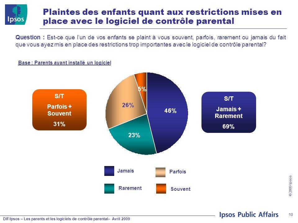 DIF/Ipsos – Les parents et les logiciels de contrôle parental– Avril 2009 © 2009 Ipsos 10 Plaintes des enfants quant aux restrictions mises en place a