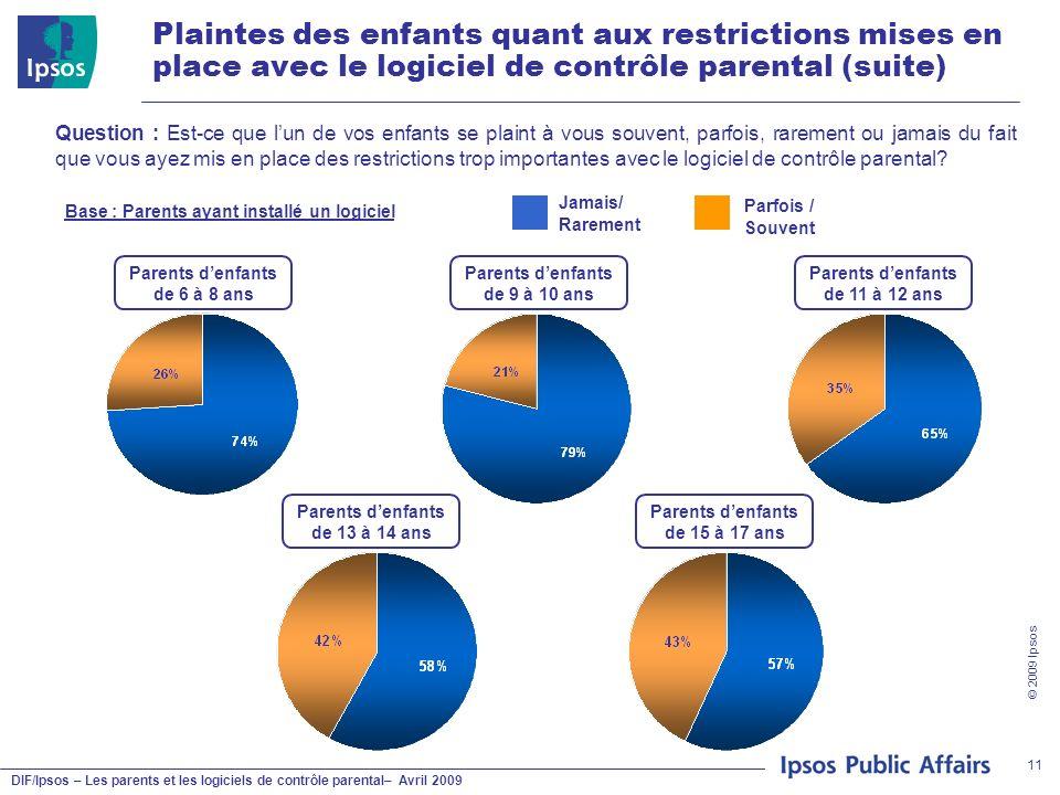 DIF/Ipsos – Les parents et les logiciels de contrôle parental– Avril 2009 © 2009 Ipsos 11 Plaintes des enfants quant aux restrictions mises en place a