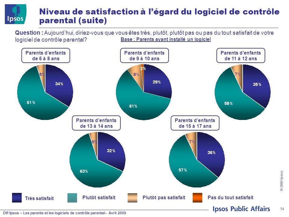 DIF/Ipsos – Les parents et les logiciels de contrôle parental– Avril 2009 © 2009 Ipsos 14 Niveau de satisfaction à légard du logiciel de contrôle pare