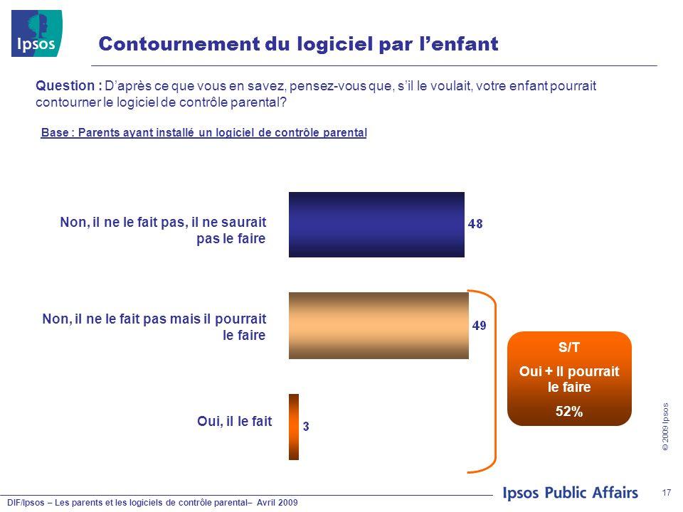 DIF/Ipsos – Les parents et les logiciels de contrôle parental– Avril 2009 © 2009 Ipsos 17 Contournement du logiciel par lenfant Question : Daprès ce q