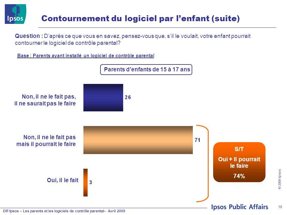 DIF/Ipsos – Les parents et les logiciels de contrôle parental– Avril 2009 © 2009 Ipsos 18 Contournement du logiciel par lenfant (suite) Question : Dap