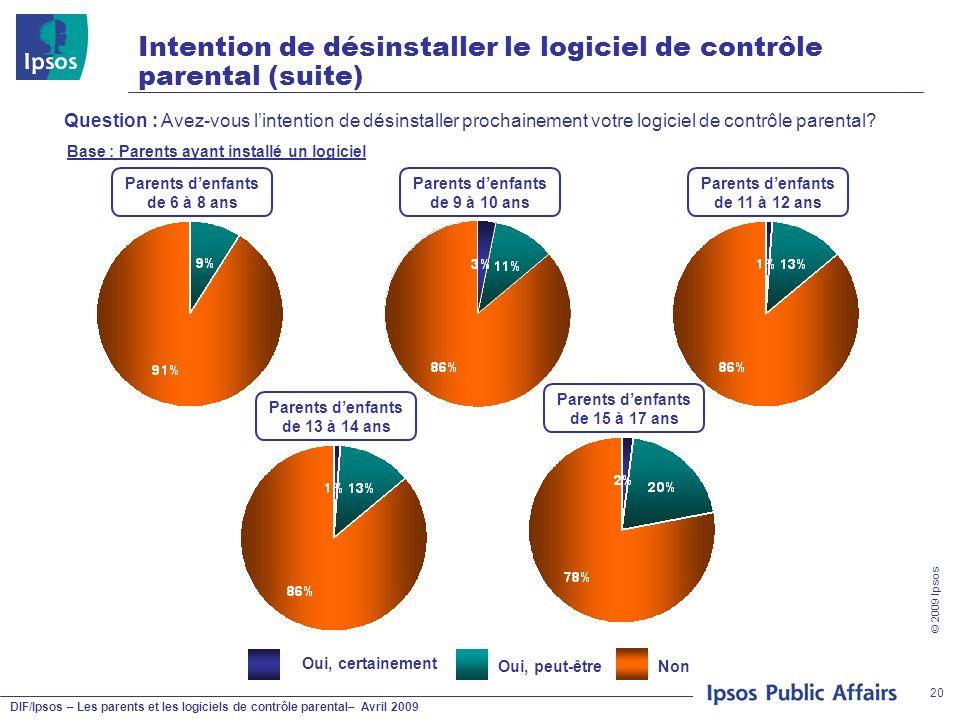DIF/Ipsos – Les parents et les logiciels de contrôle parental– Avril 2009 © 2009 Ipsos 20 Intention de désinstaller le logiciel de contrôle parental (