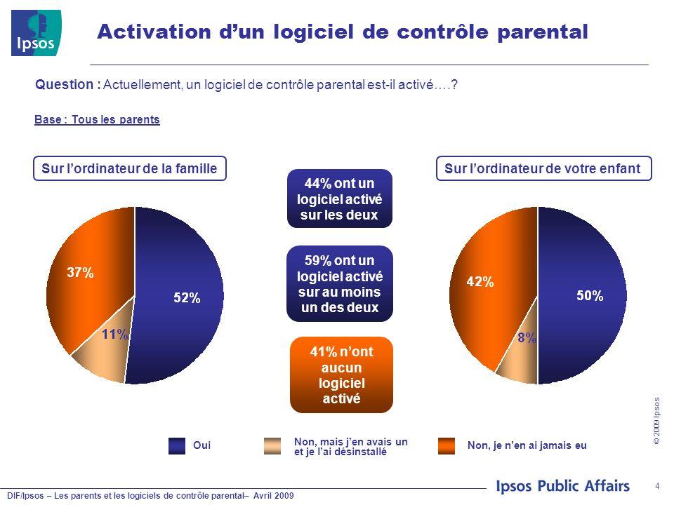 DIF/Ipsos – Les parents et les logiciels de contrôle parental– Avril 2009 © 2009 Ipsos 4 Activation dun logiciel de contrôle parental Question : Actue