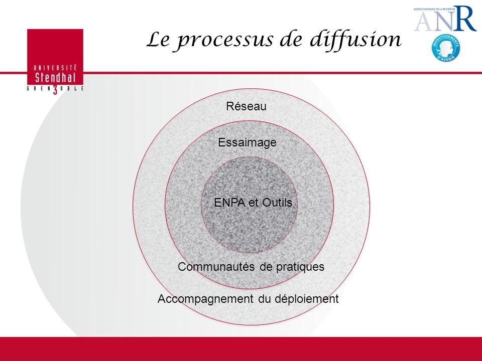 Le processus de diffusion Essaimage Réseau ENPA et Outils Communautés de pratiques Accompagnement du déploiement