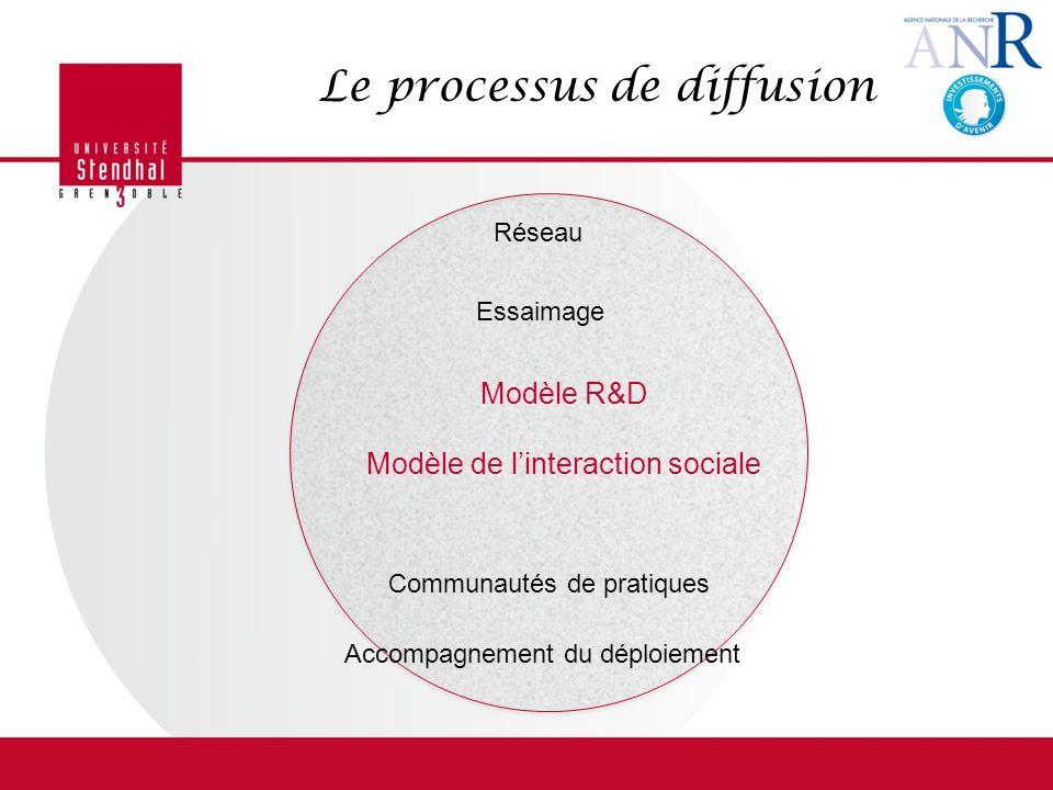 Le processus de diffusion Essaimage Réseau Modèle R&D Modèle de linteraction sociale Communautés de pratiques Accompagnement du déploiement