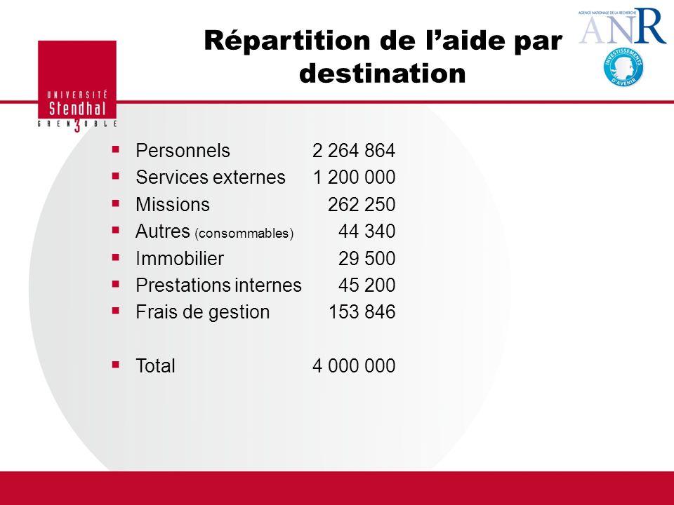 Répartition de laide par destination Personnels 2 264 864 Services externes1 200 000 Missions 262 250 Autres (consommables) 44 340 Immobilier 29 500 P