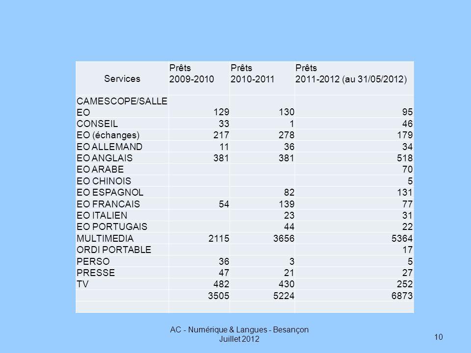 Services Prêts 2009-2010 Prêts 2010-2011 Prêts 2011-2012 (au 31/05/2012) CAMESCOPE/SALLE EO12913095 CONSEIL33146 EO (échanges)217278179 EO ALLEMAND113