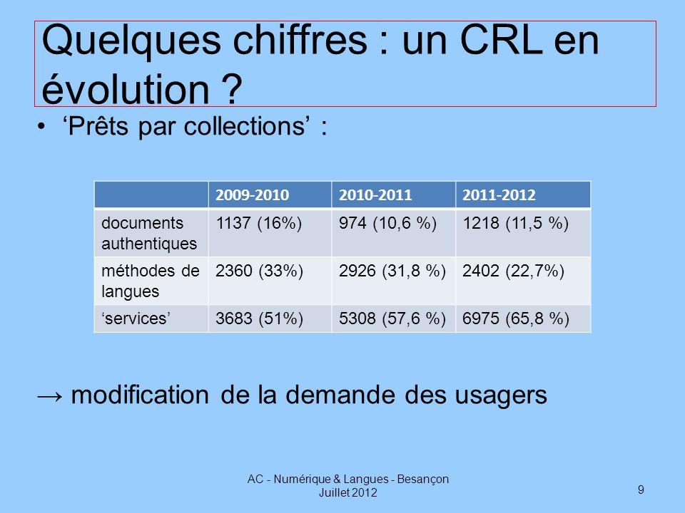 Quelques chiffres : un CRL en évolution ? Prêts par collections : modification de la demande des usagers AC - Numérique & Langues - Besançon Juillet 2