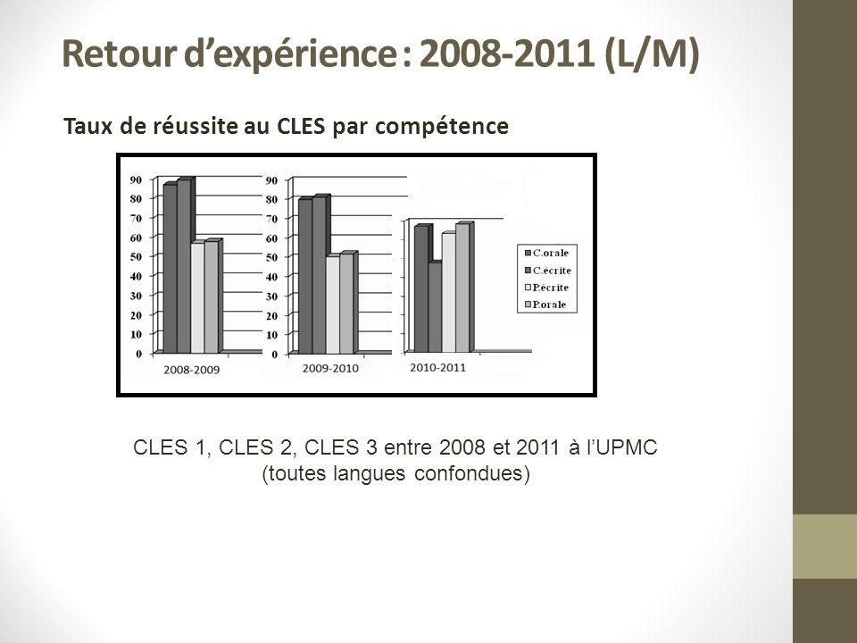 Retour dexpérience : 2008-2011 (L/M) Taux de réussite au CLES par compétence CLES 1, CLES 2, CLES 3 entre 2008 et 2011 à lUPMC (toutes langues confondues)