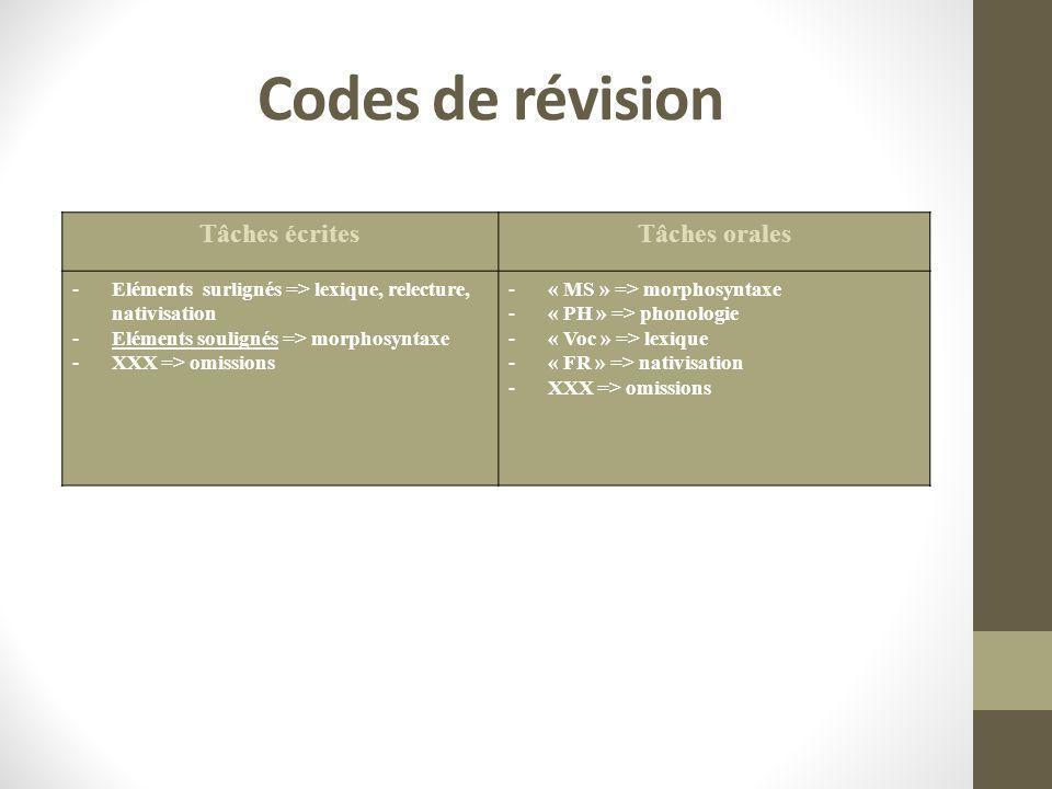 Codes de révision Tâches écritesTâches orales -Eléments surlignés => lexique, relecture, nativisation -Eléments soulignés => morphosyntaxe -XXX => omissions -« MS » => morphosyntaxe -« PH » => phonologie -« Voc » => lexique -« FR » => nativisation -XXX => omissions