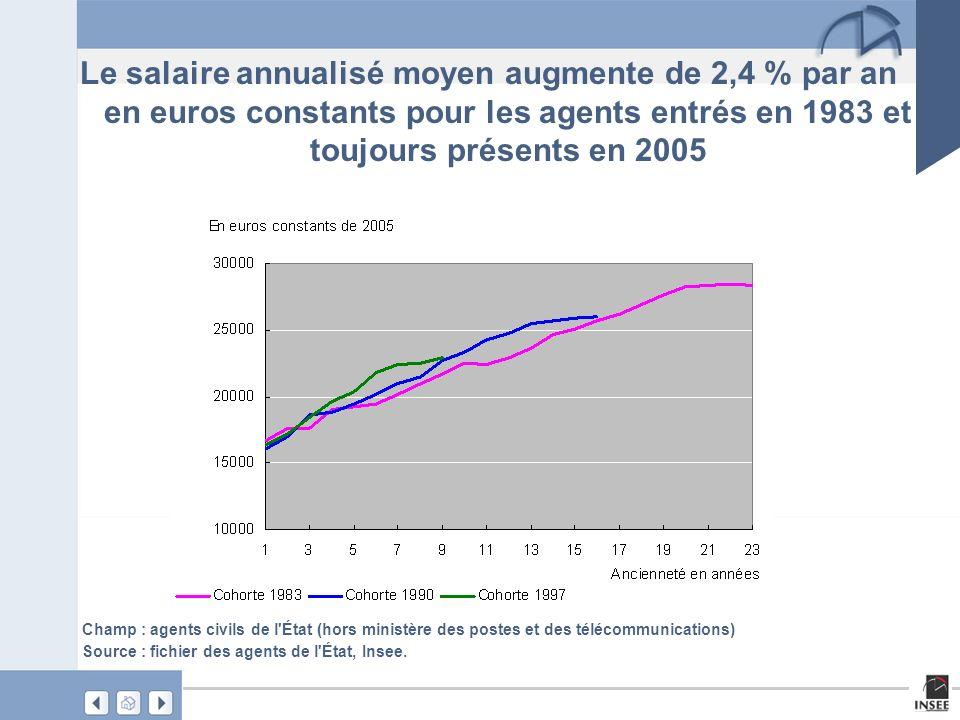 Le salaire annualisé moyen augmente de 2,4 % par an en euros constants pour les agents entrés en 1983 et toujours présents en 2005 Champ : agents civils de l État (hors ministère des postes et des télécommunications) Source : fichier des agents de l État, Insee.