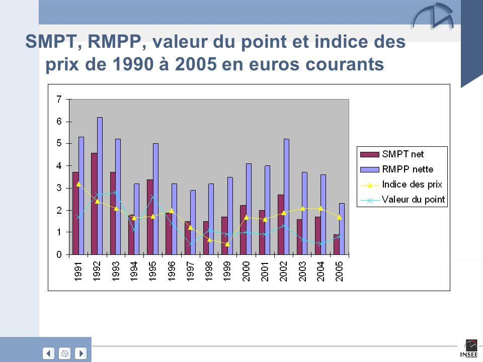 Et sur la période 2000-2005 Quelques évolutions annuelles moyennes de la valeur du point 0,9% des prix à la consommation 1,80% du SMPT net en euros constants -0,10% du salaire net en euros constants des agents présents en 2000 et 2005 1,30% médiane du salaire net en euros constants des agents présents en 2000 et 2005 1%