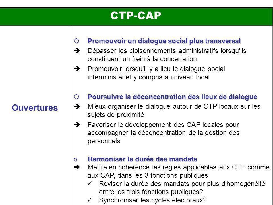 CTP-CAP Ouvertures Promouvoir un dialogue social plus transversal Promouvoir un dialogue social plus transversal Dépasser les cloisonnements administratifs lorsquils constituent un frein à la concertation Promouvoir lorsquil y a lieu le dialogue social interministériel y compris au niveau local Poursuivre la déconcentration des lieux de dialogue Poursuivre la déconcentration des lieux de dialogue Mieux organiser le dialogue autour de CTP locaux sur les sujets de proximité Favoriser le développement des CAP locales pour accompagner la déconcentration de la gestion des personnels oHarmoniser la durée des mandats Mettre en cohérence les règles applicables aux CTP comme aux CAP, dans les 3 fonctions publiques Réviser la durée des mandats pour plus dhomogénéité entre les trois fonctions publiques.